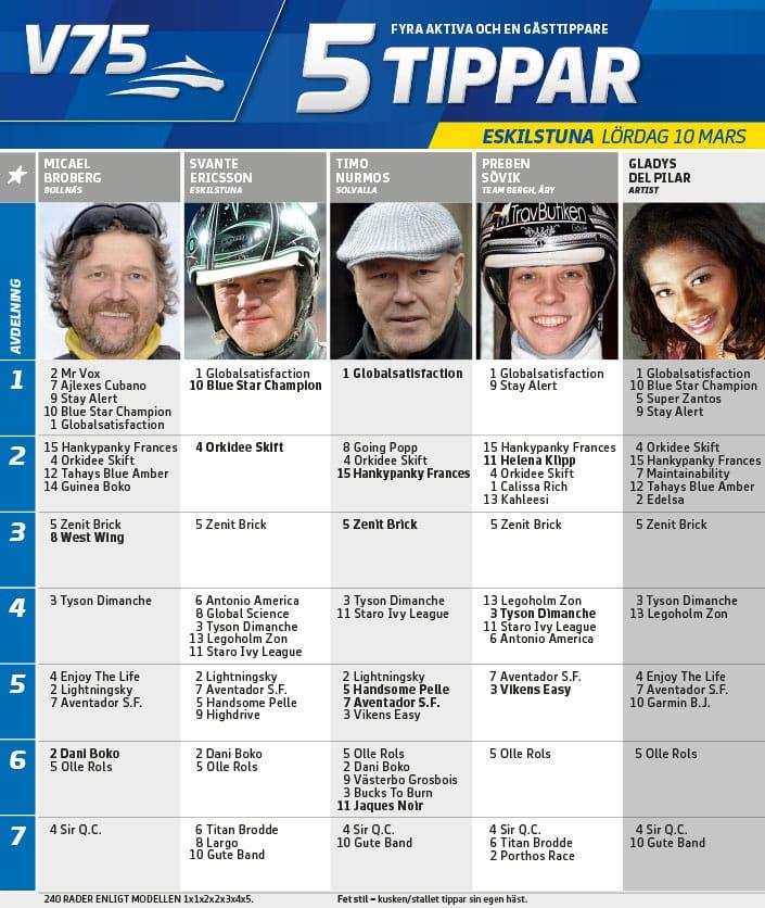 Fem tippar V75 till Eskilstuna 10 mars 2018
