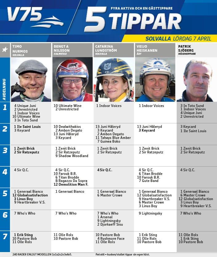Fem tippar V75 till Solvalla 7 april 2018