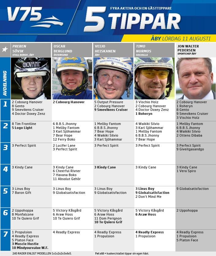 Fem tippar V75 till ÅBY 11 augusti 2018