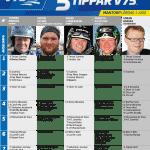 Fem tippar V75 till Mantorp Lördag 1 juni 2019