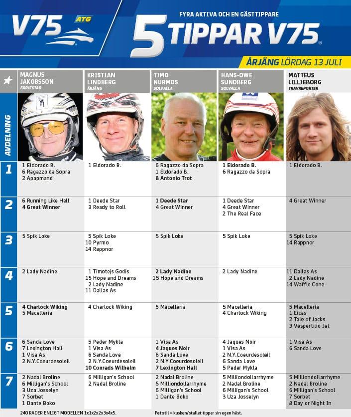 Fem tippar V75 till Årjäng Lördag 13 juli 2019
