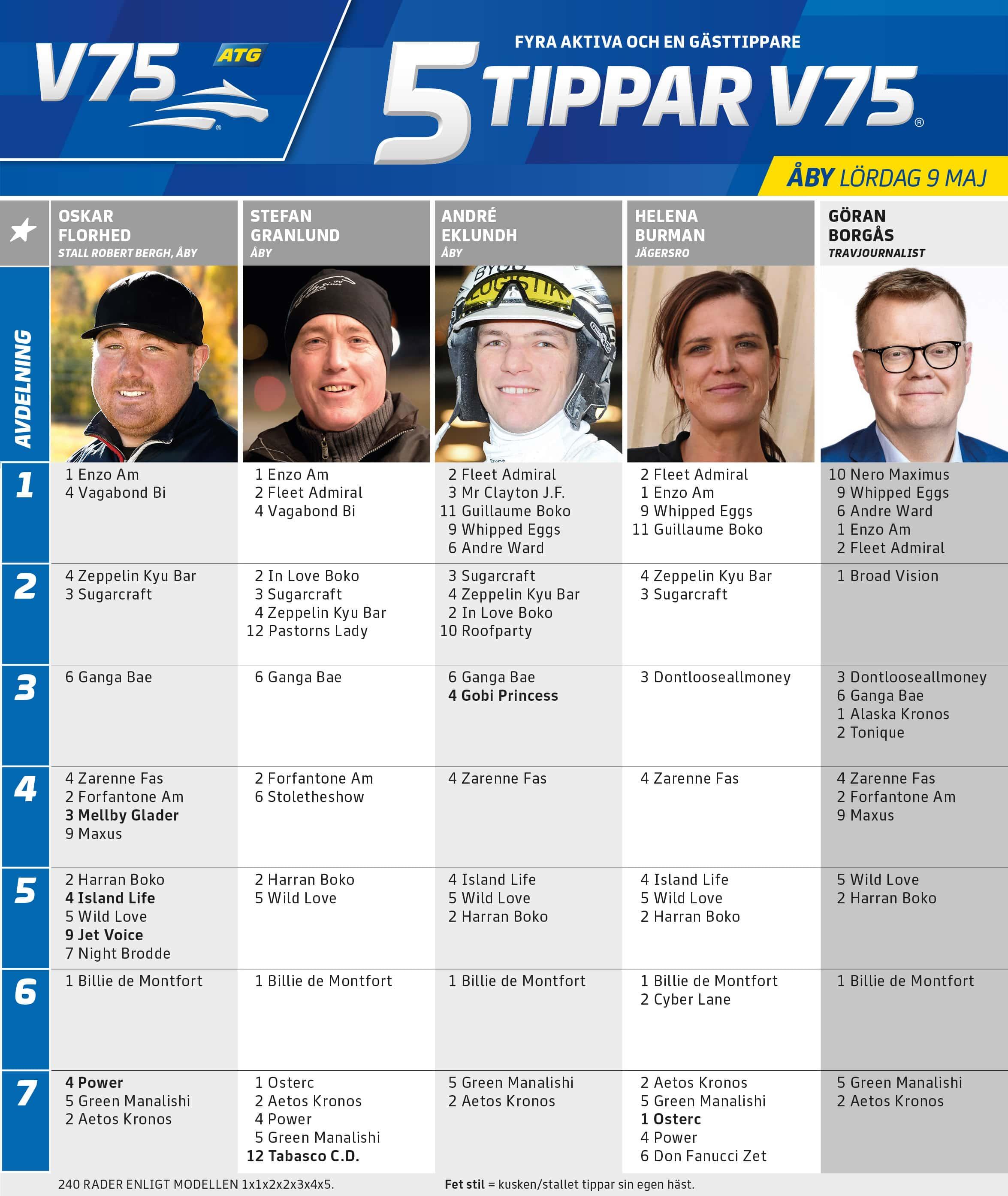 Fem tippar V75 till ÅBY 9 maj 2020