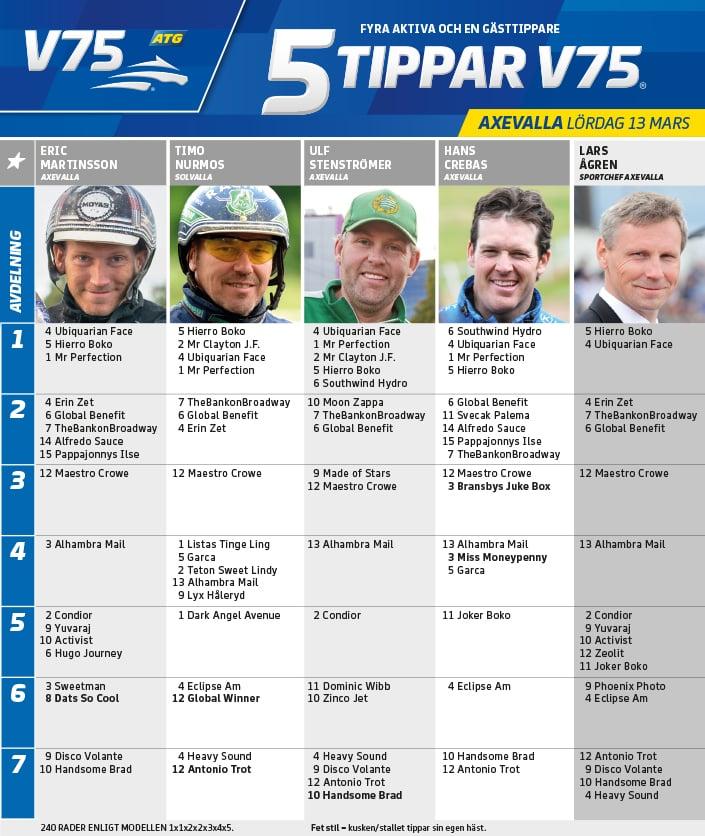 Fem tippar V75 till Axevalla 13 mars 2021